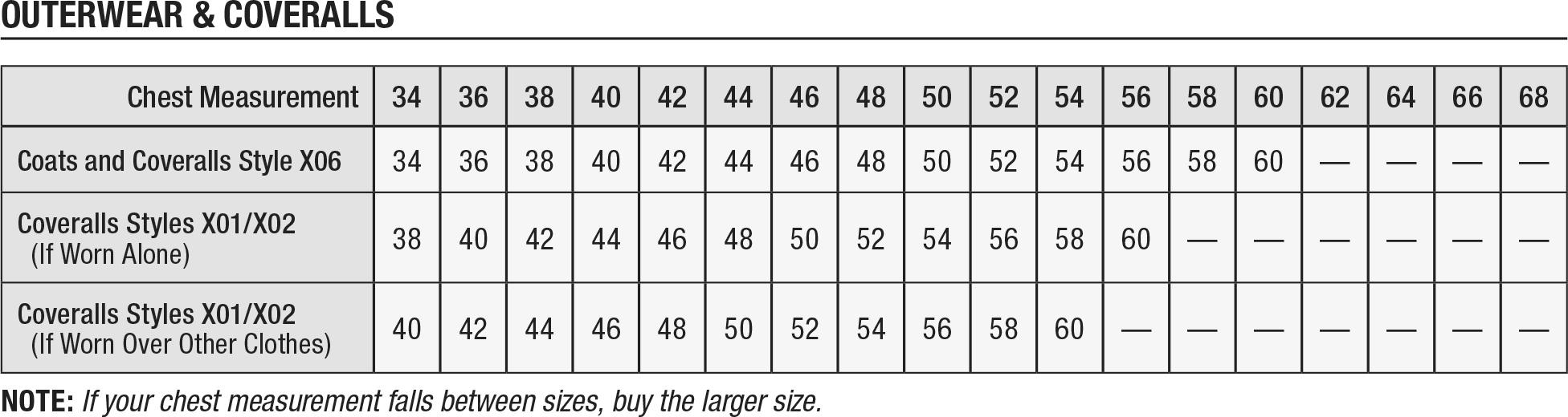 Carhartt Outerware/Coverall Sizing Charts. Use this to determine your size.